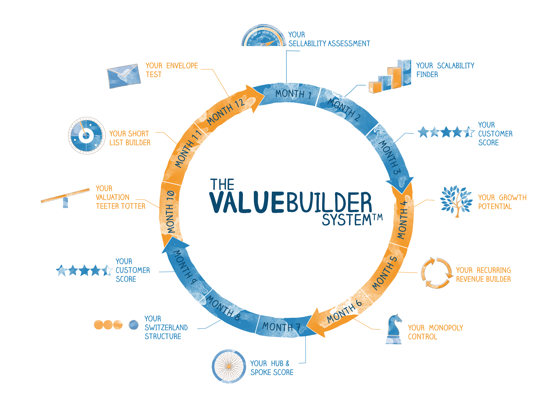 The Value Builder System