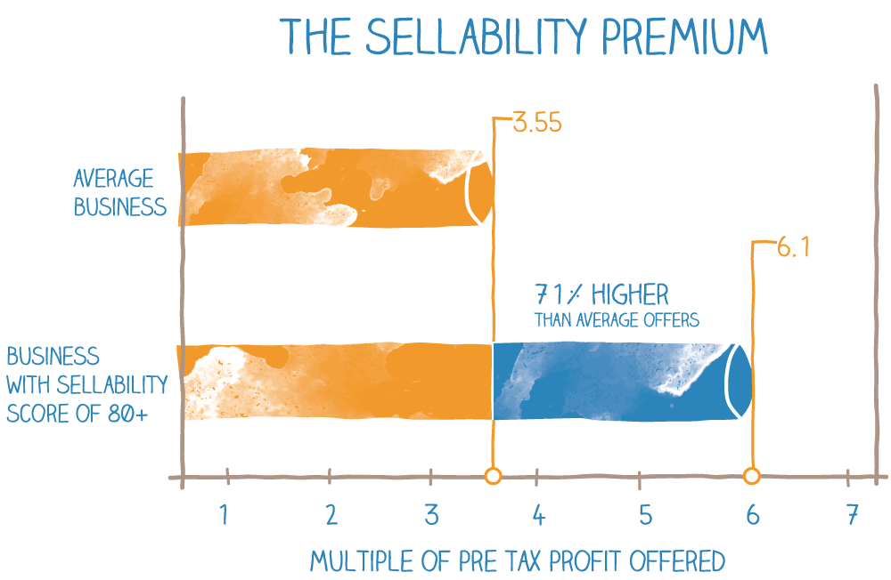 The Sellability Premium